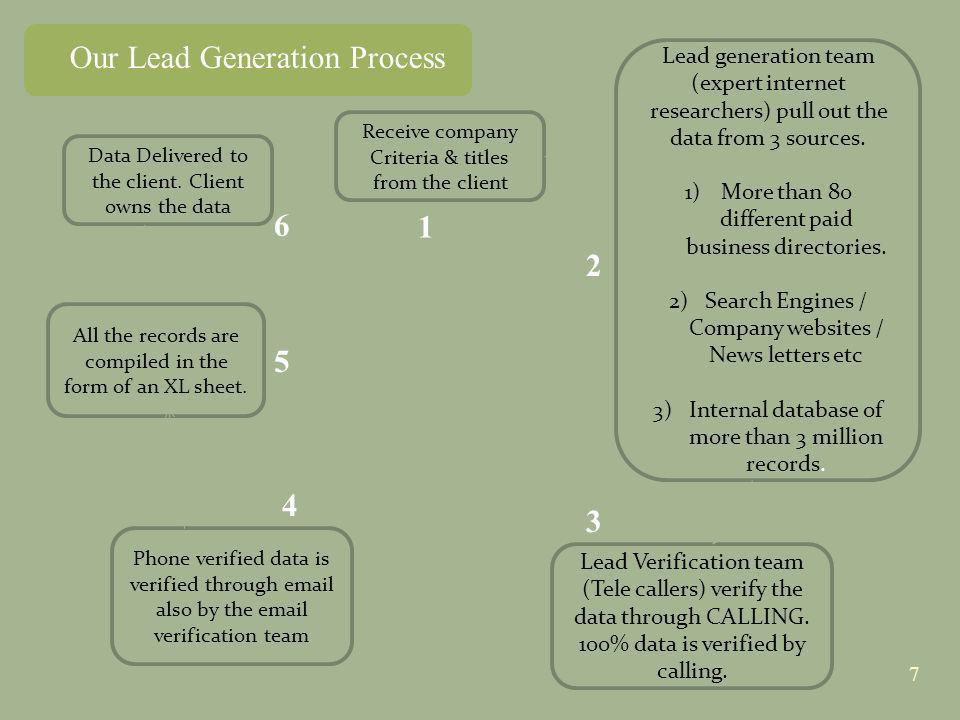 7 Our Lead Generation Process Receive company Criteria & titles from the client Lead generation team (expert internet researchers) pull out the data f