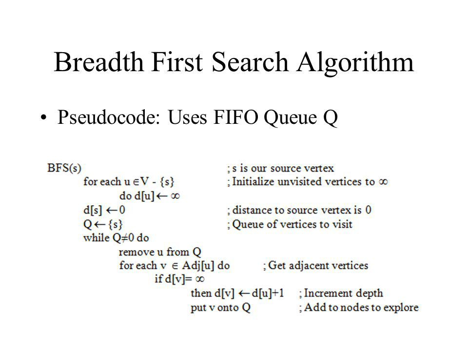 Breadth First Search Algorithm Pseudocode: Uses FIFO Queue Q