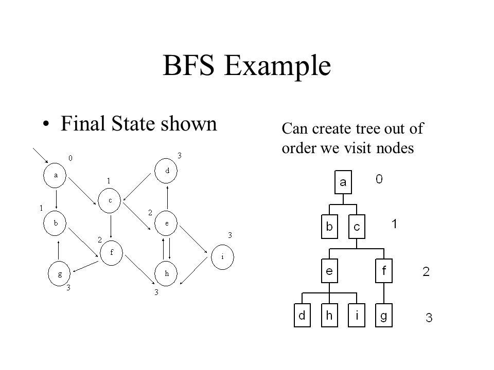 BFS Example Final State shown Can create tree out of order we visit nodes