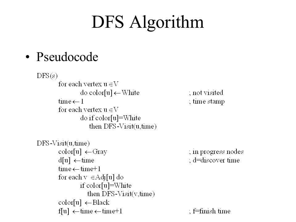 DFS Algorithm Pseudocode