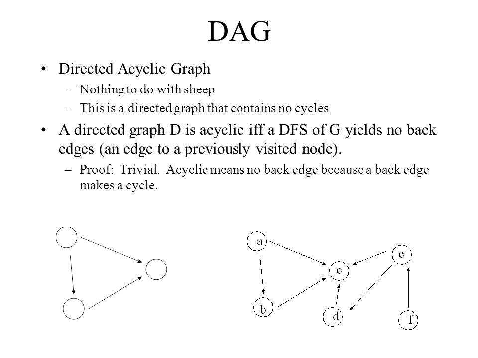 DAG Directed Acyclic Graph –Nothing to do with sheep –This is a directed graph that contains no cycles A directed graph D is acyclic iff a DFS of G yields no back edges (an edge to a previously visited node).