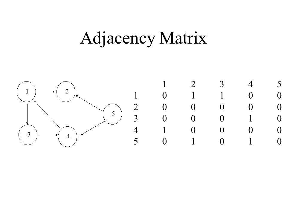 Adjacency Matrix 1234510110020000030001041000050101012345101100200000300010410000501010