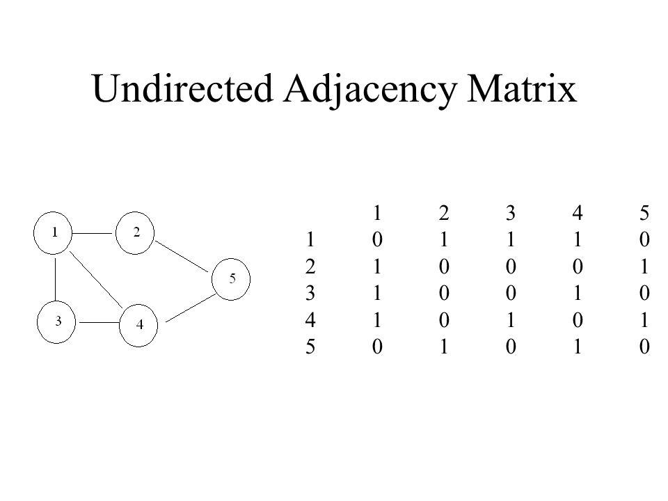 Undirected Adjacency Matrix 1234510111021000131001041010150101012345101110210001310010410101501010