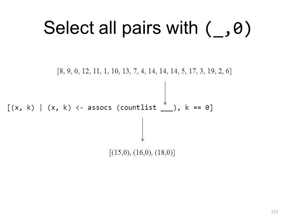 Select all pairs with (_,0) 101 [(x, k) | (x, k) <- assocs (countlist ___), k == 0] [(15,0), (16,0), (18,0)] [8, 9, 0, 12, 11, 1, 10, 13, 7, 4, 14, 14, 14, 5, 17, 3, 19, 2, 6]