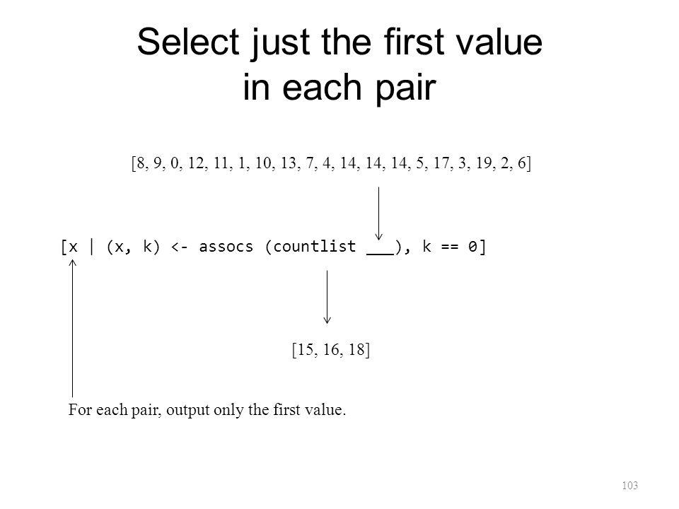 Select just the first value in each pair 103 [x | (x, k) <- assocs (countlist ___), k == 0] [15, 16, 18] For each pair, output only the first value.