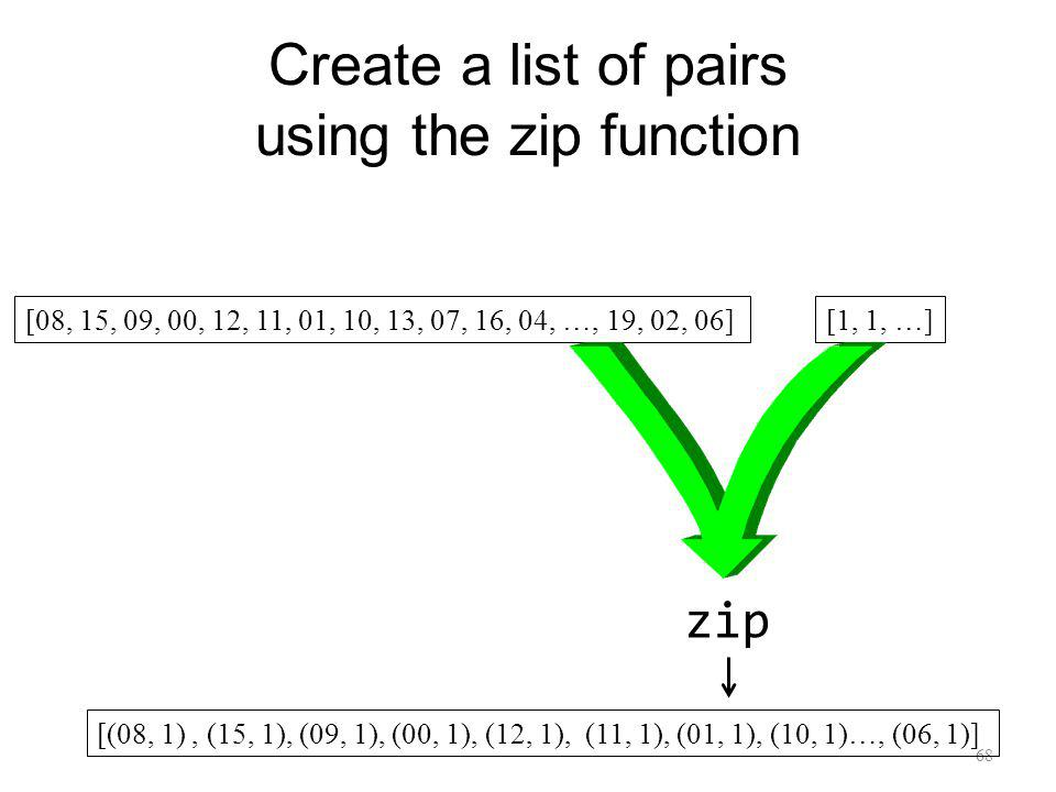 Create a list of pairs using the zip function 68 [08, 15, 09, 00, 12, 11, 01, 10, 13, 07, 16, 04, …, 19, 02, 06][1, 1, …] zip [(08, 1), (15, 1), (09, 1), (00, 1), (12, 1), (11, 1), (01, 1), (10, 1)…, (06, 1)]