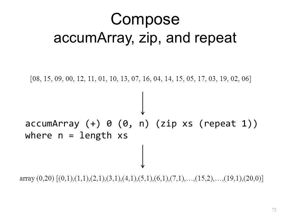 Compose accumArray, zip, and repeat 75 [08, 15, 09, 00, 12, 11, 01, 10, 13, 07, 16, 04, 14, 15, 05, 17, 03, 19, 02, 06] accumArray (+) 0 (0, n) (zip xs (repeat 1)) where n = length xs array (0,20) [(0,1),(1,1),(2,1),(3,1),(4,1),(5,1),(6,1),(7,1),…,(15,2),…,(19,1),(20,0)]