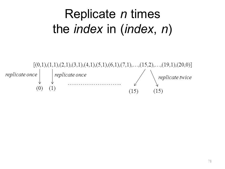 Replicate n times the index in (index, n) 78 [(0,1),(1,1),(2,1),(3,1),(4,1),(5,1),(6,1),(7,1),…,(15,2),…,(19,1),(20,0)] (15) replicate twice (0) (1) ………………………..