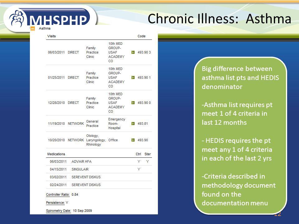 Chronic Illness: Asthma 12 Big difference between asthma list pts and HEDIS denominator -Asthma list requires pt meet 1 of 4 criteria in last 12 month