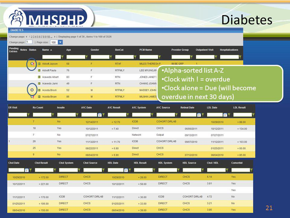 Diabetes 21 Alpha-sorted list A-Z Clock with ! = overdue Clock alone = Due (will become overdue in next 30 days) Alpha-sorted list A-Z Clock with ! =