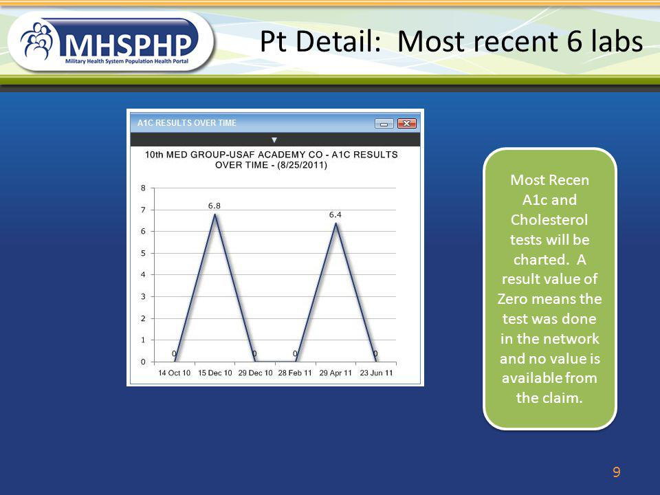 Pt Details Lab Results 10 Pulls the most recent labs together to include the Microalbumins for diabetics.