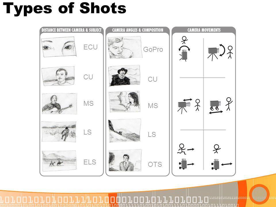 Types of Shots ECU CU MS LS ELS GoPro CU MS LS OTS