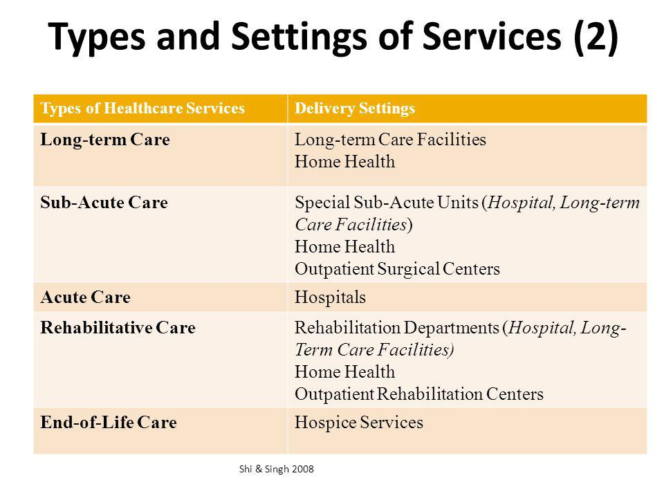 Types and Settings of Services (2) Types of Healthcare ServicesDelivery Settings Long-term CareLong-term Care Facilities Home Health Sub-Acute CareSpe