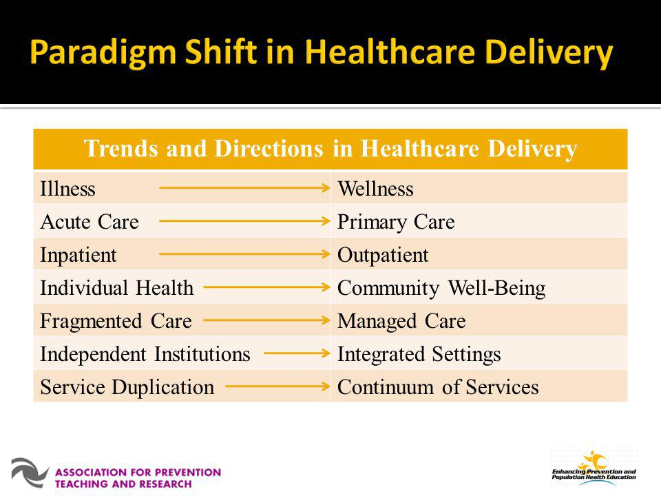 Trends and Directions in Healthcare Delivery IllnessWellness Acute CarePrimary Care InpatientOutpatient Individual HealthCommunity Well-Being Fragment