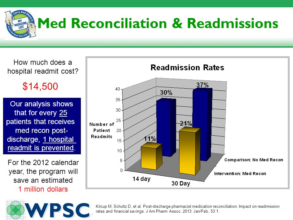Med Reconciliation & Readmissions 14 day 30 Day How much does a hospital readmit cost? Our analysis shows that for every 25 patients that receives med