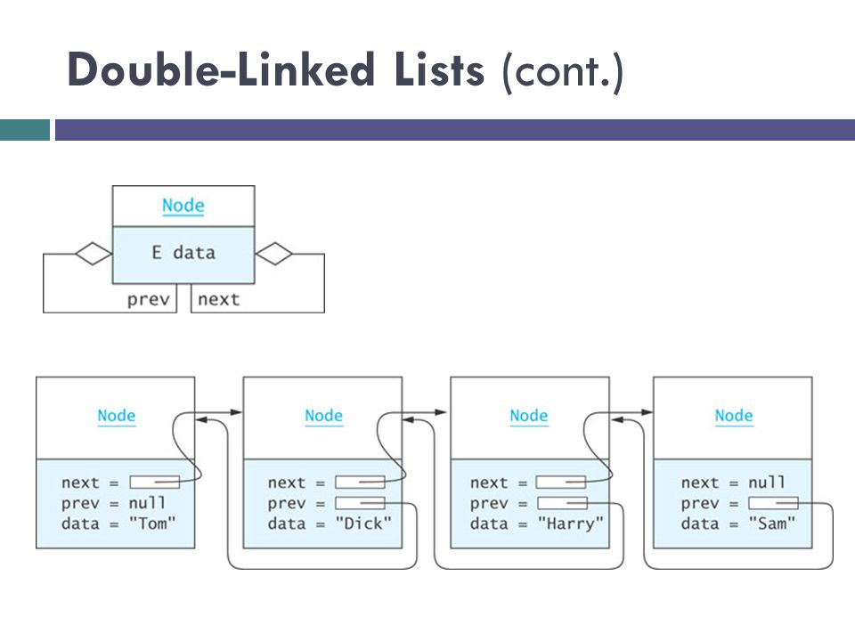Double-Linked Lists (cont.)