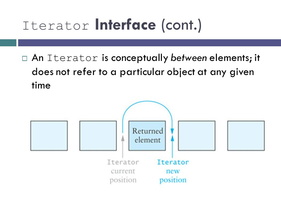 Iterator Interface (cont.) An Iterator is conceptually between elements; it does not refer to a particular object at any given time