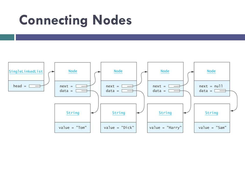 Connecting Nodes (cont.) Node tom = new Node ( Tom ); Node dick = new Node ( Dick ); Node harry = new Node ( Harry ); Node sam = new Node ( Sam ); tom.next = dick; dick.next = harry; harry.next = sam;