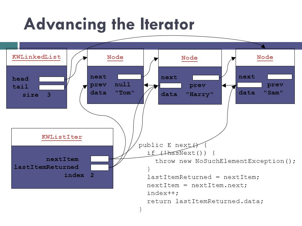 Advancing the Iterator KWLinkedList head tail size 3 next prev null data