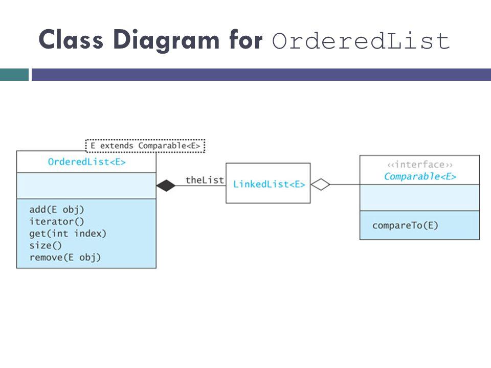 Class Diagram for OrderedList