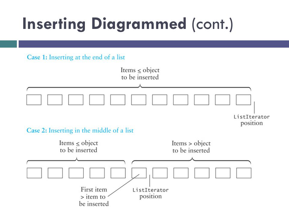 Inserting Diagrammed (cont.)