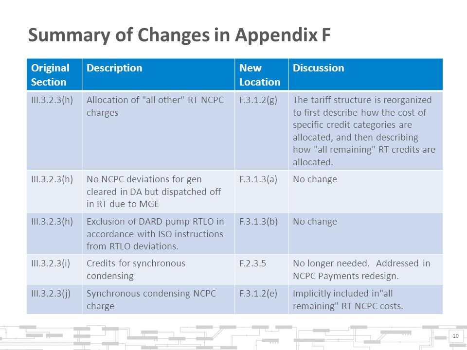 Summary of Changes in Appendix F 10 Original Section DescriptionNew Location Discussion III.3.2.3(h)Allocation of all other RT NCPC charges F.3.1.2(g)The tariff structure is reorganized to first describe how the cost of specific credit categories are allocated, and then describing how all remaining RT credits are allocated.