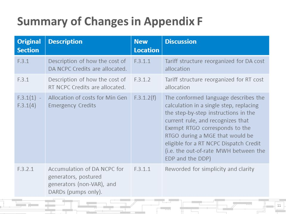 Summary of Changes in Appendix F 11 Original Section DescriptionNew Location Discussion F.3.1Description of how the cost of DA NCPC Credits are allocated.