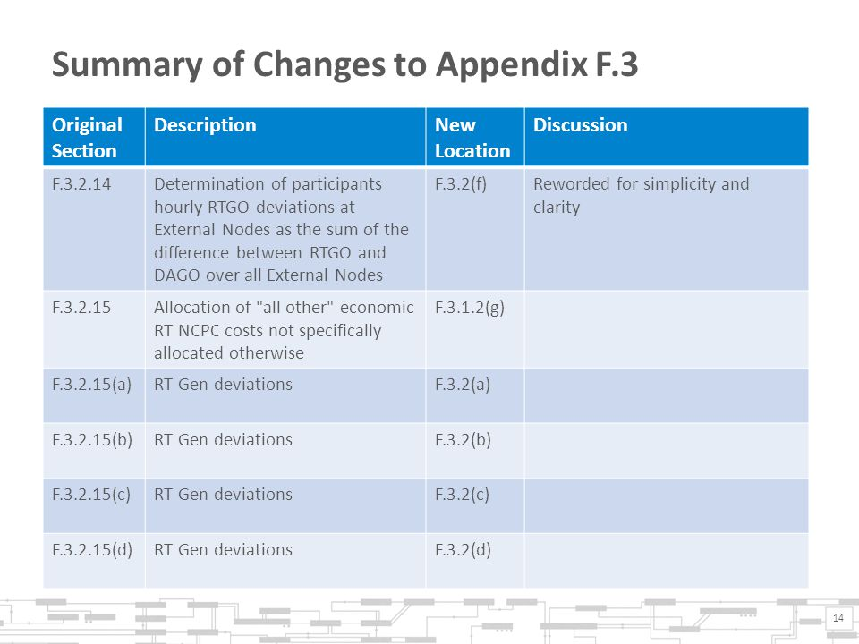 Summary of Changes to Appendix F.3 14 Original Section DescriptionNew Location Discussion F.3.2.14Determination of participants hourly RTGO deviations at External Nodes as the sum of the difference between RTGO and DAGO over all External Nodes F.3.2(f)Reworded for simplicity and clarity F.3.2.15Allocation of all other economic RT NCPC costs not specifically allocated otherwise F.3.1.2(g) F.3.2.15(a)RT Gen deviationsF.3.2(a) F.3.2.15(b)RT Gen deviationsF.3.2(b) F.3.2.15(c)RT Gen deviationsF.3.2(c) F.3.2.15(d)RT Gen deviationsF.3.2(d)