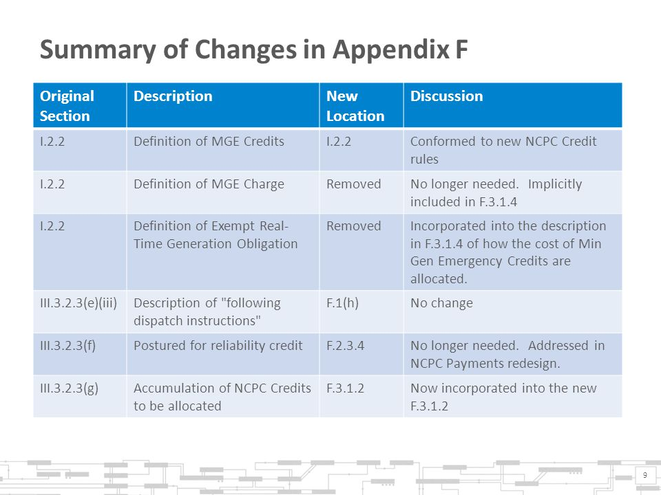 Summary of Changes in Appendix F 9 Original Section DescriptionNew Location Discussion I.2.2Definition of MGE CreditsI.2.2Conformed to new NCPC Credit rules I.2.2Definition of MGE ChargeRemovedNo longer needed.