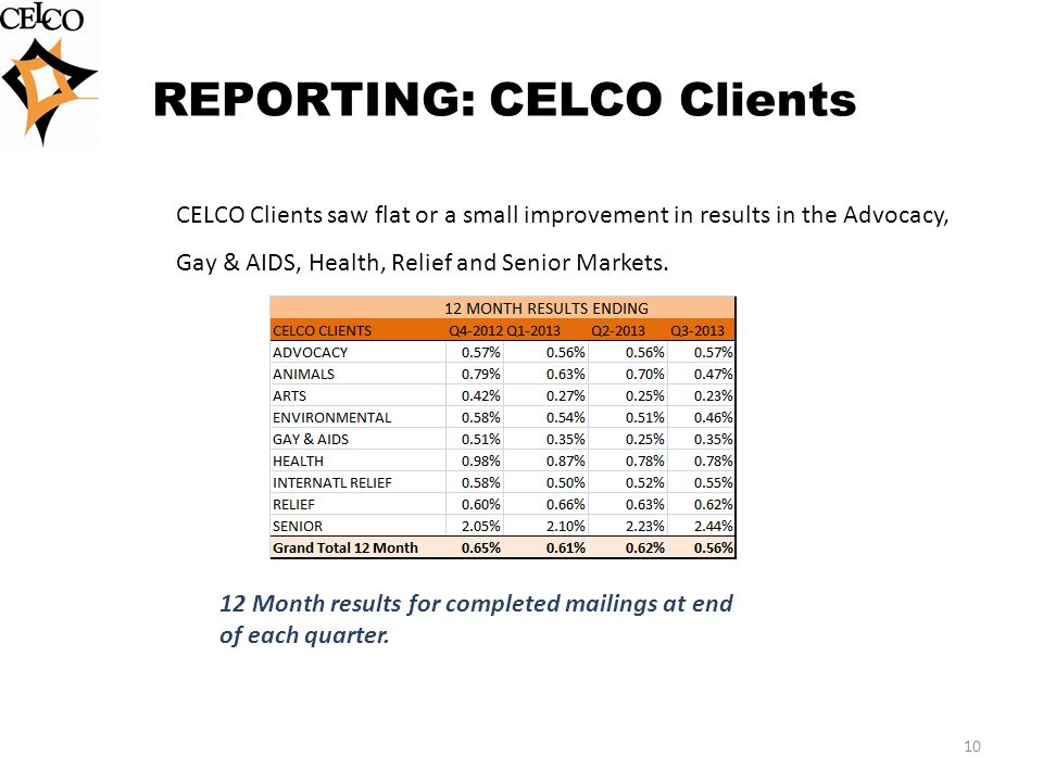 REPORTING: CELCO Clients 10 CELCO Clients saw flat or a small improvement in results in the Advocacy, Gay & AIDS, Health, Relief and Senior Markets.