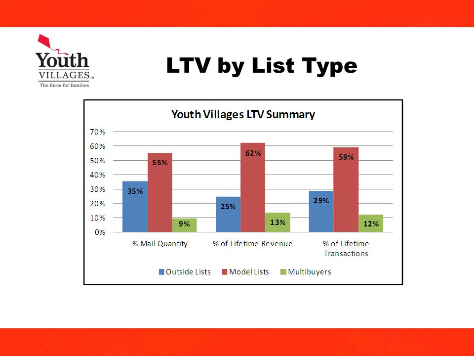 18 LTV by List Type