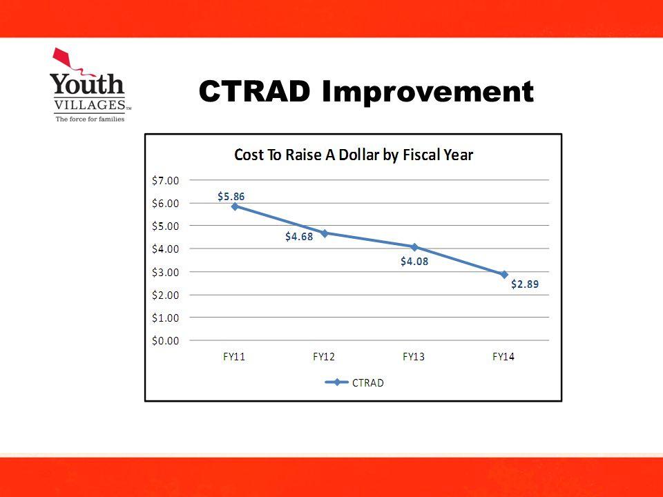 20 CTRAD Improvement