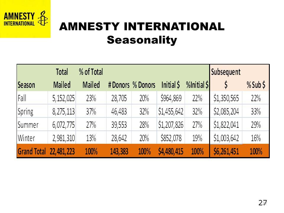 27 AMNESTY INTERNATIONAL Seasonality