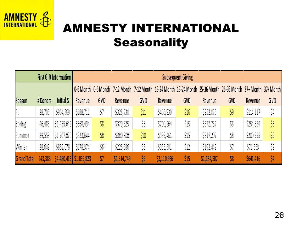 28 AMNESTY INTERNATIONAL Seasonality