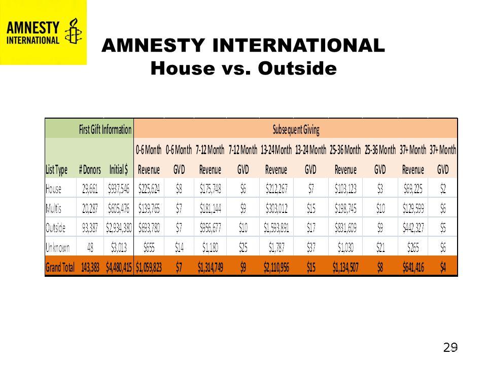 29 AMNESTY INTERNATIONAL House vs. Outside