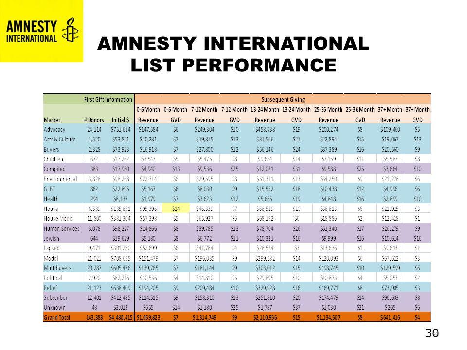 30 AMNESTY INTERNATIONAL LIST PERFORMANCE