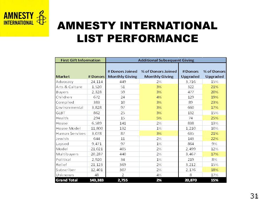 31 AMNESTY INTERNATIONAL LIST PERFORMANCE