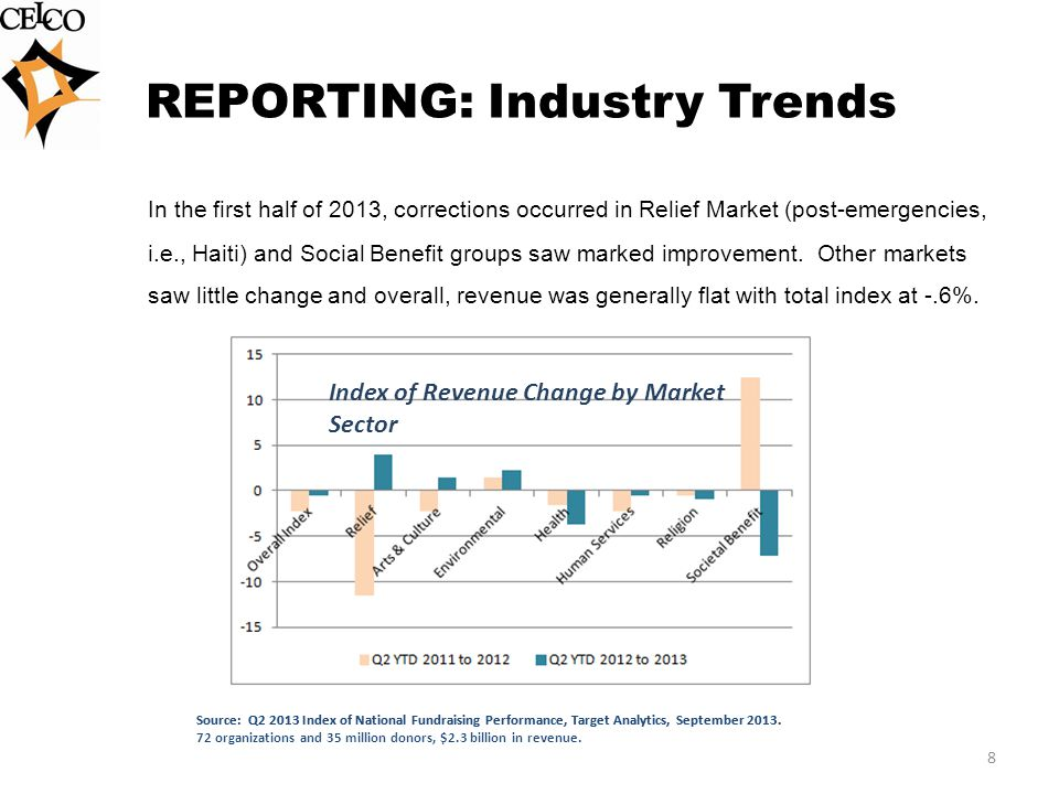 REPORTING: Industry Trends In the first half of 2013, corrections occurred in Relief Market (post-emergencies, i.e., Haiti) and Social Benefit groups saw marked improvement.