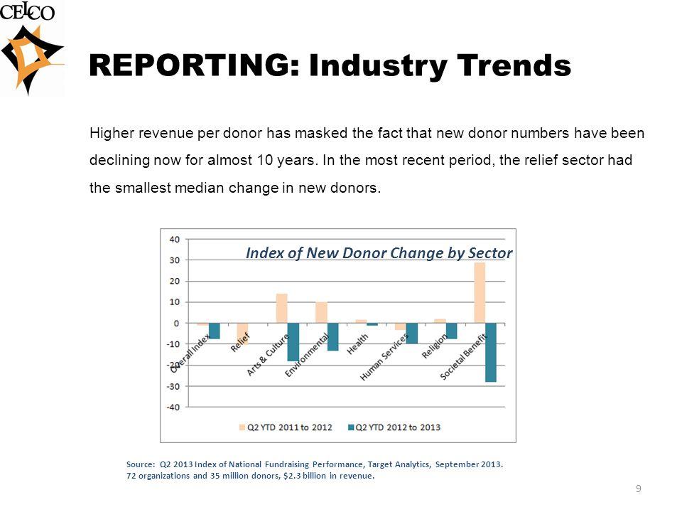 REPORTING: Industry Trends Higher revenue per donor has masked the fact that new donor numbers have been declining now for almost 10 years.