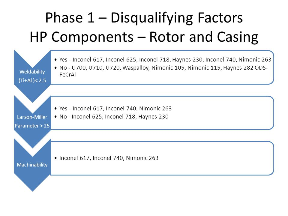 Phase 1 – Disqualifying Factors HP Components – Rotor and Casing Weldability (Ti+Al )< 2.5 Yes - Inconel 617, Inconel 625, Inconel 718, Haynes 230, In