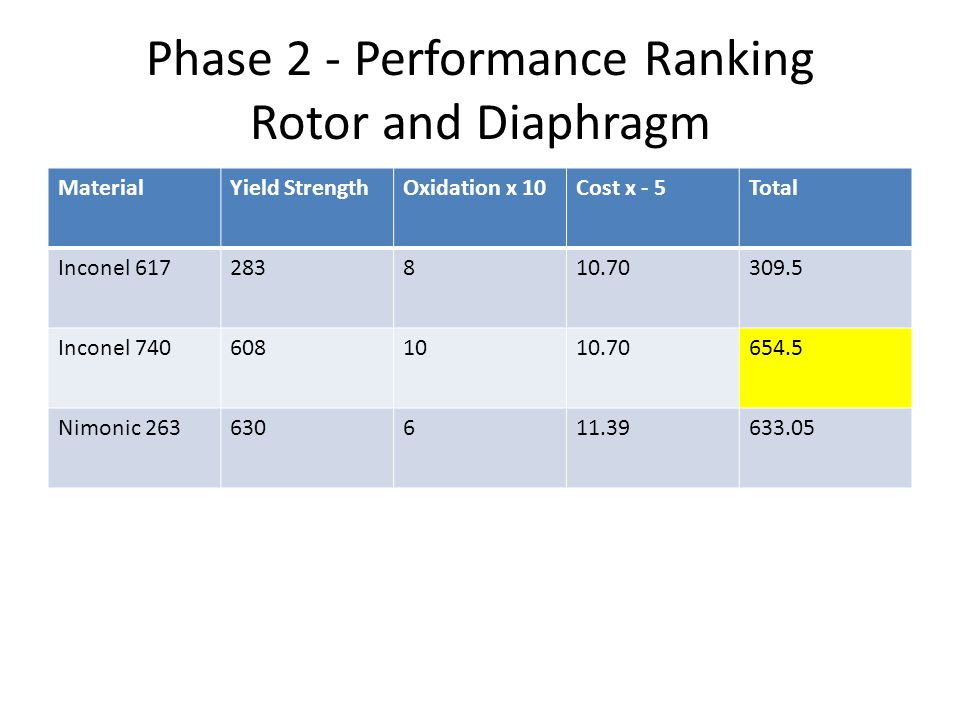 Phase 2 - Performance Ranking Rotor and Diaphragm MaterialYield StrengthOxidation x 10Cost x - 5Total Inconel 617283810.70309.5 Inconel 7406081010.706