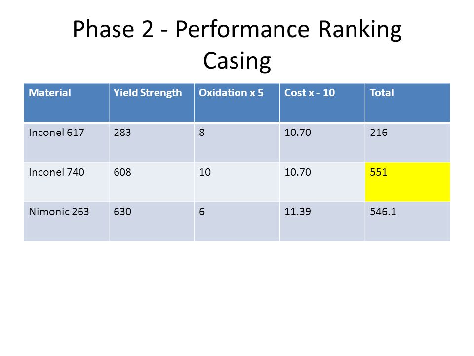 Phase 2 - Performance Ranking Casing MaterialYield StrengthOxidation x 5Cost x - 10Total Inconel 617283810.70216 Inconel 7406081010.70551 Nimonic 2636