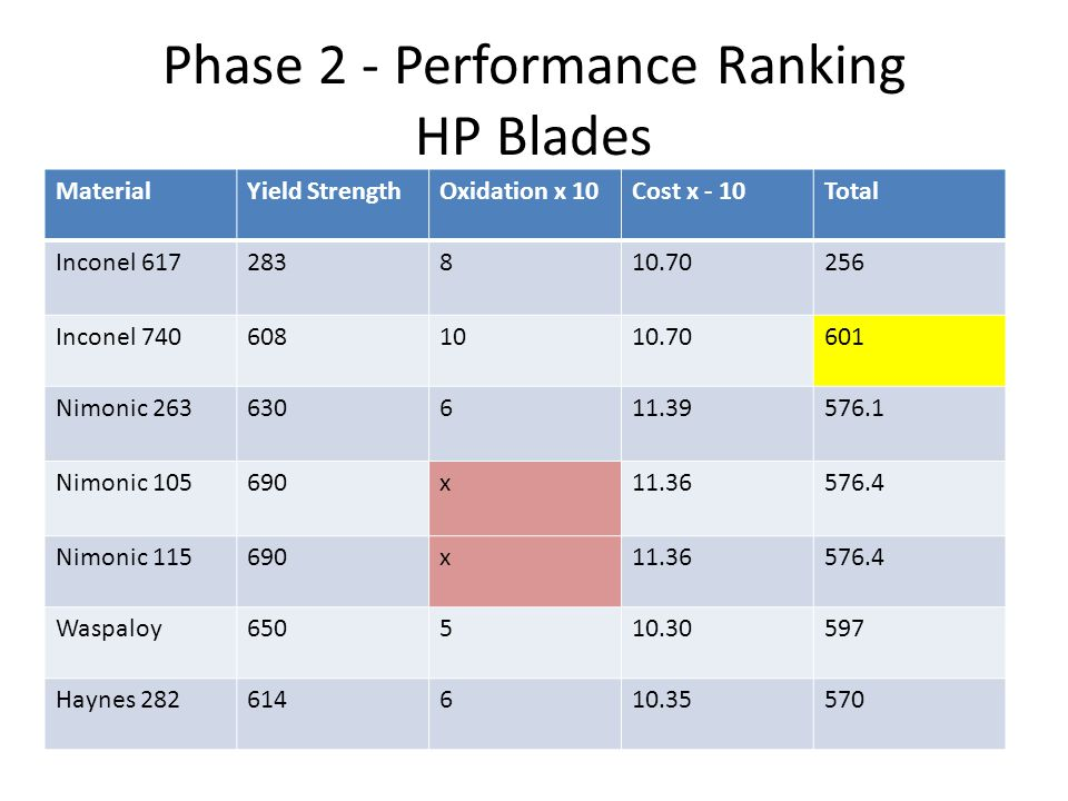 Phase 2 - Performance Ranking HP Blades MaterialYield StrengthOxidation x 10Cost x - 10Total Inconel 617283810.70256 Inconel 7406081010.70601 Nimonic