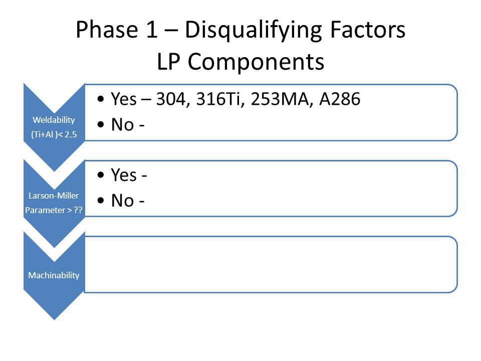 Phase 1 – Disqualifying Factors LP Components Weldability (Ti+Al )< 2.5 Yes – 304, 316Ti, 253MA, A286 No - Larson-Miller Parameter > ?? Yes - No - Mac