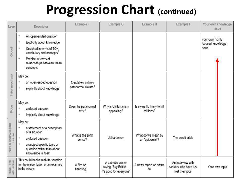 Progression Chart