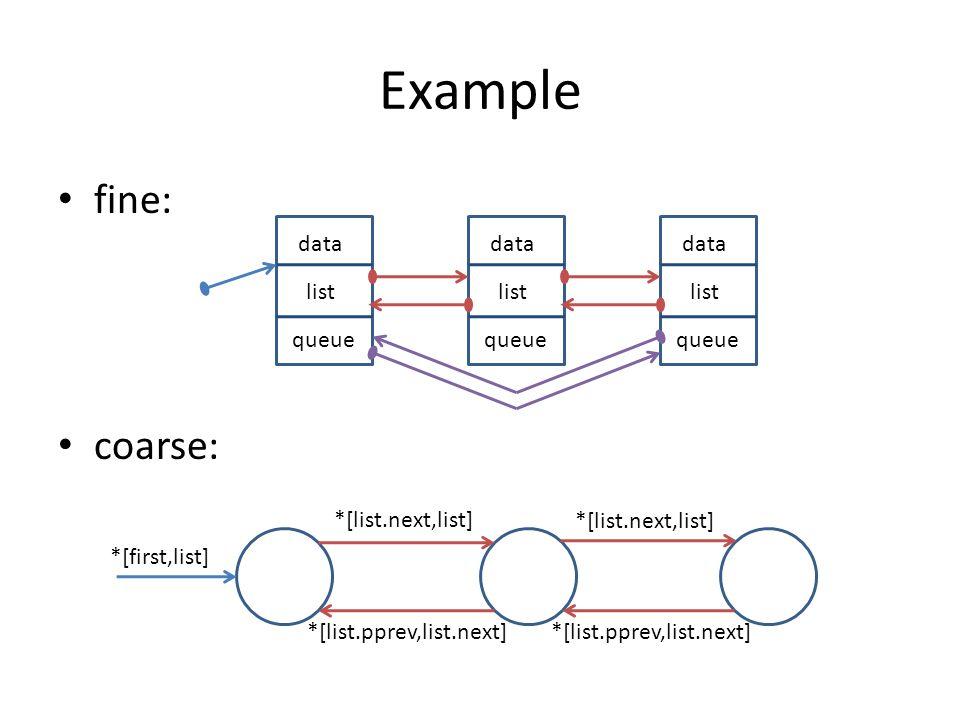 Example fine: coarse: data queue list data queue list data queue list *[first,list] *[list.next,list] *[list.pprev,list.next]