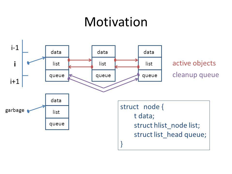 Motivation i i-1 i+1 data queue list data queue list data queue list data queue list garbage struct node { t data; struct hlist_node list; struct list_head queue; } cleanup queue active objects