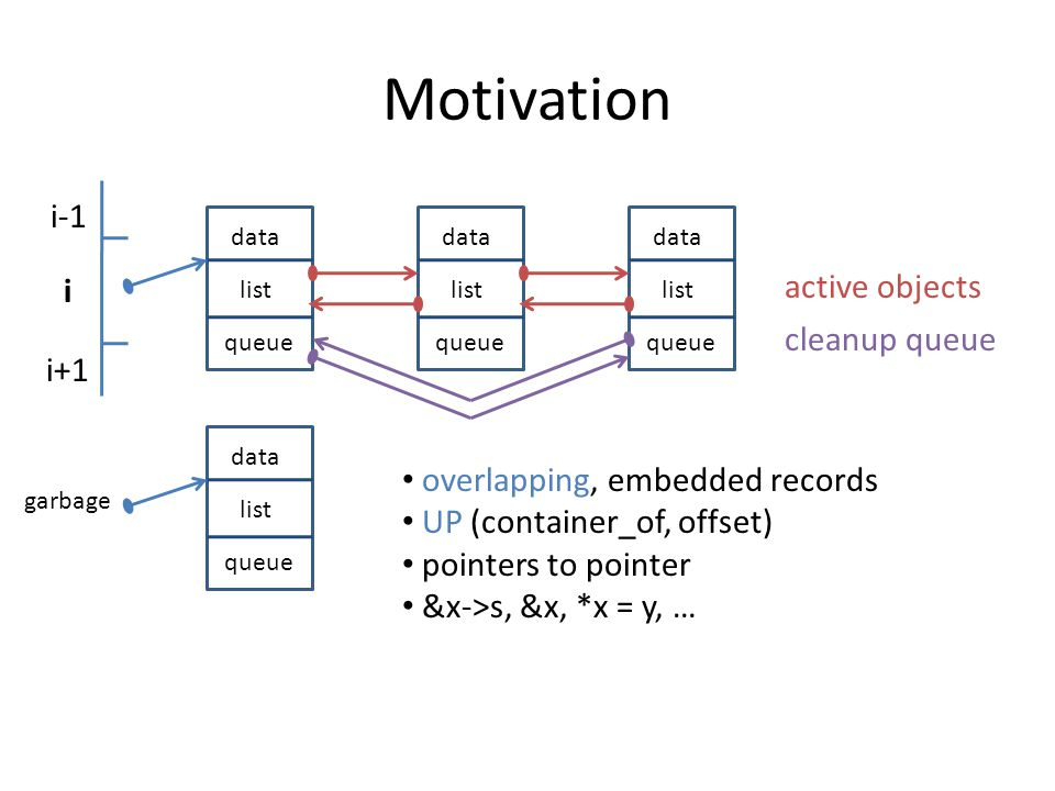 Motivation i i-1 i+1 data queue list garbage data queue list data queue list data queue list cleanup queue active objects overlapping, embedded records UP (container_of, offset) pointers to pointer &x->s, &x, *x = y, …