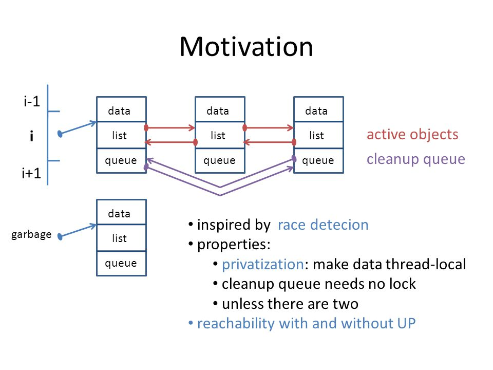 Fine-grained memory model TVLA – node : record – edge : dereferenced pointer-valued component Fine-grained model – node : record component – edge : dereferencing – predicates: Var + Sel + * – predicate transformers only for *