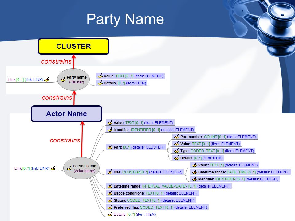 Party Name CLUSTER constrains Actor Name constrains